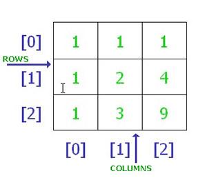 Multidimensional Arrays in C++