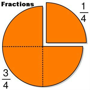 Solving Fractions
