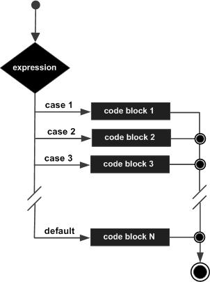 cpp_switch_statement