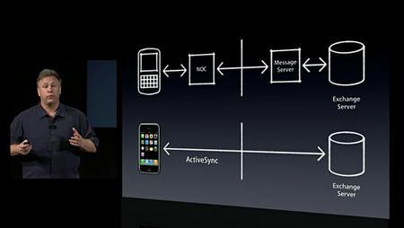 iphone microsoft exchange
