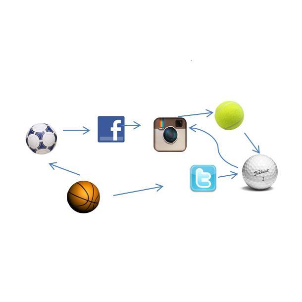 social media for olympics