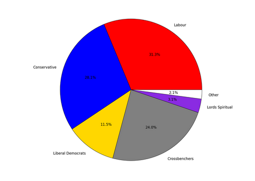 Composition of the House of Lords