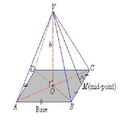 how to find the surface of a pyramid