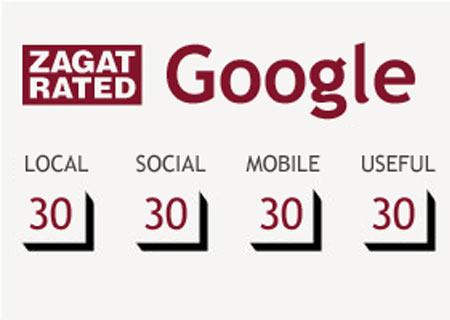 Google Integrates Zagat Reviews Into Local Search