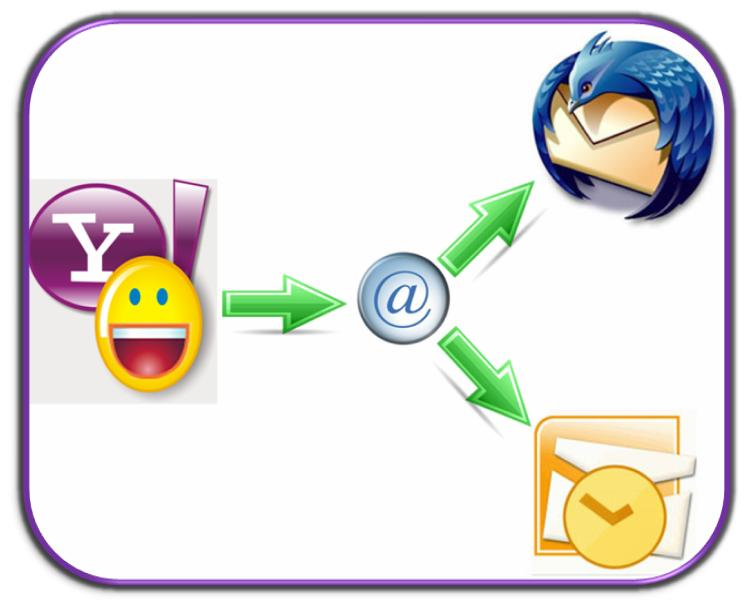 Set Pop3 and SMTP for Yahoo Mail