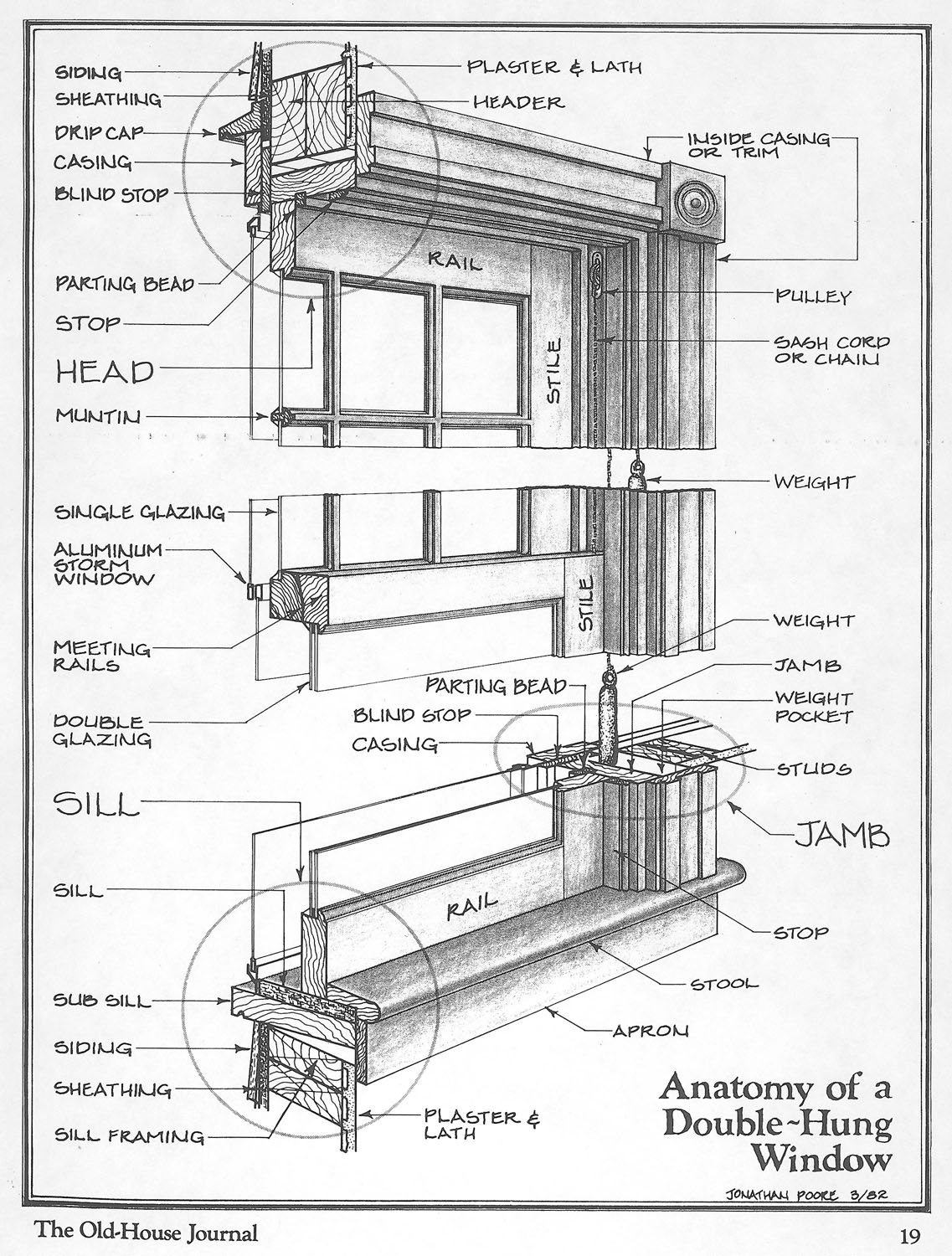 Important components of a window