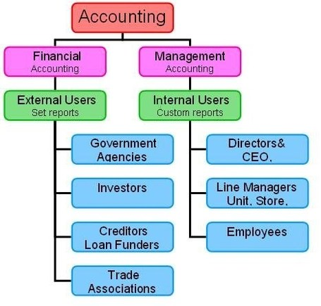 differences between managerial accounting and financial Managerial accounting and financial accounting are two of the most prominent branches of accounting they both deal with processing information which is useful in decision-making however.