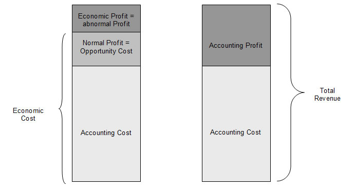 Tips To Calculate Economic Profit or Loss