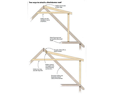 Frame a Dormer with Shed Roof