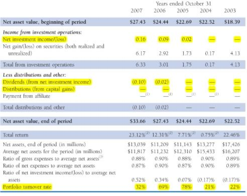Tips to Read a Mutual Fund Prospectus