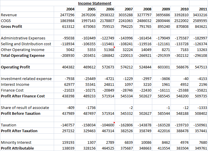 nordstrom financial statement analysis