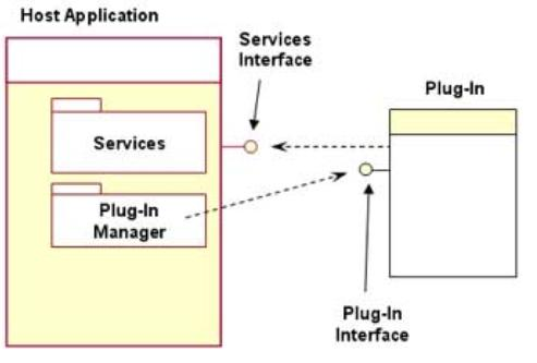Difference Between Add-on and Plug-in