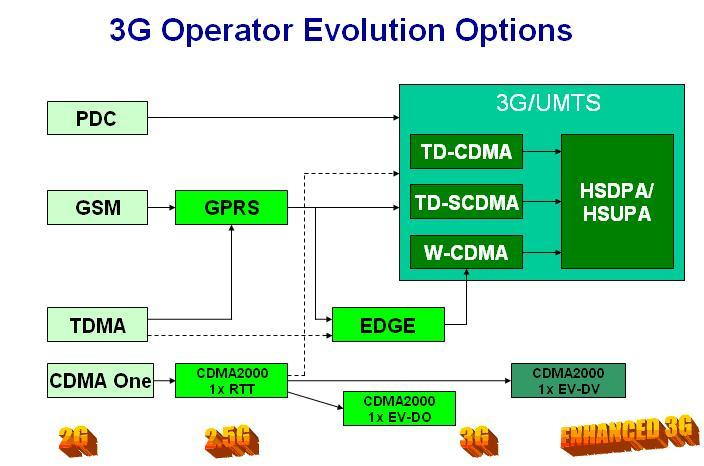 Tips To Difference Between GSM and UMTS Technology