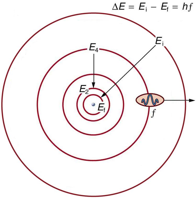 Orbit and Orbital in Atomic Theory