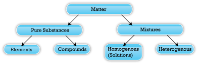 pure substances and mixtures Pure substances have very sharp melting and boiling point and have single temperature while melting and boiling point of mixtures depends up on the substances used in it a pure substance cannot be separated through physical means while mixture can be separated easily because its components.