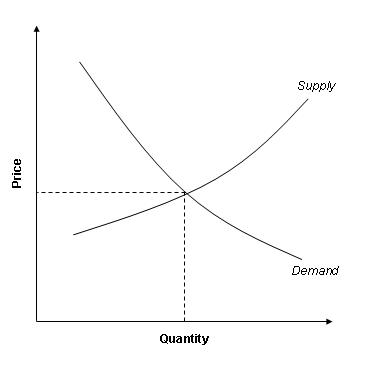 Difference between Factor Cost and Market Price