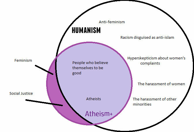 Difference between Humanism and Atheism