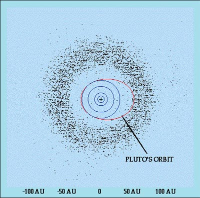 Difference between Kuiper Belt and Oort cloud