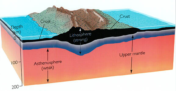 relationship between the lithosphere and asthenosphere