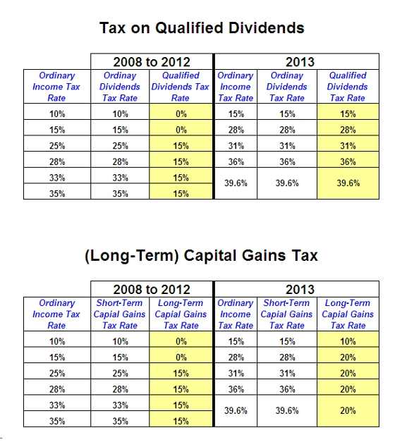 Taxes on dividends: 'qualified' vs. 'nonqualified'