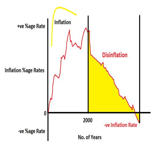 an analysis of inflation and deflation Deflation occurs when the inflation rate falls below 0% a historical analysis of money velocity and monetary base shows an inverse correlation.