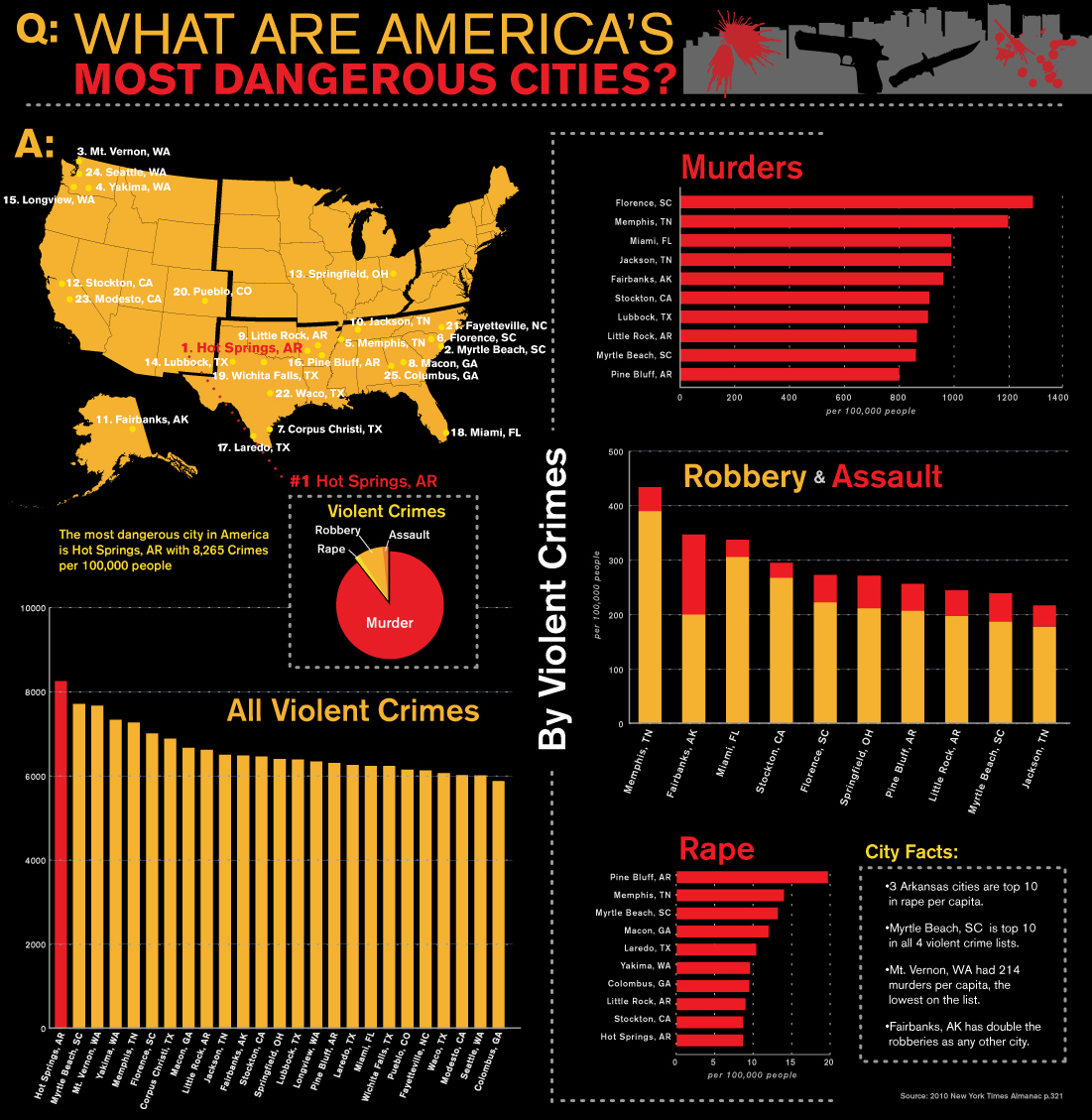 Dangerous Cities in America
