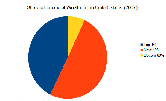 Concentration of Wealth