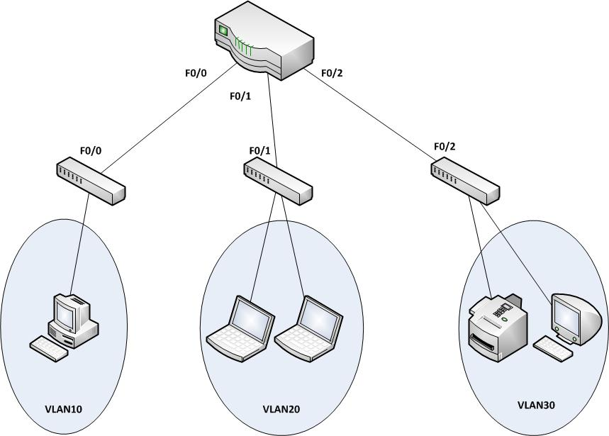 VLAN and Subnet