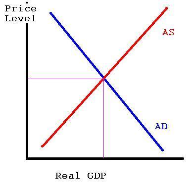 Aggregate Supply & Aggregate Demand
