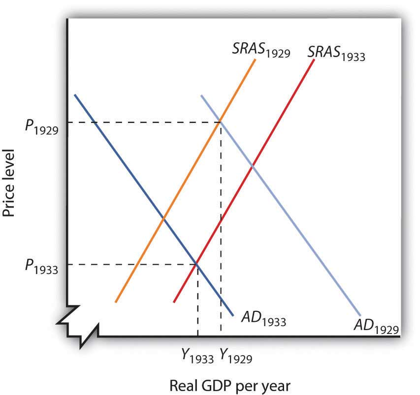 relationship of aggregate demand and supply