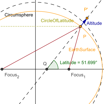 plane of earth equator with Difference Between Altitude And Latitude 99997 on Vega as well Star Map Mk 1 335017051 moreover Moon also Orbit Definition in addition Difference Between Altitude And Latitude 99997.