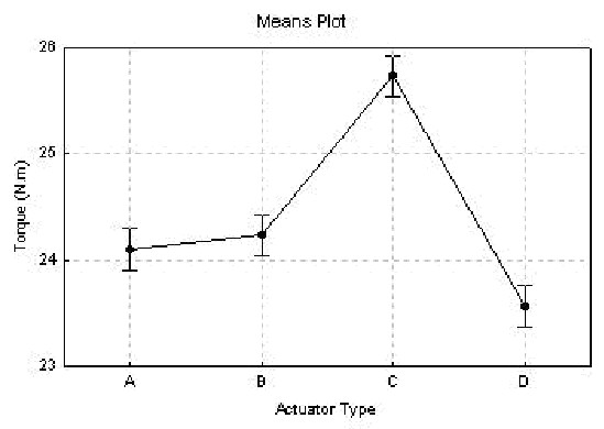 Difference between Anova and Manova