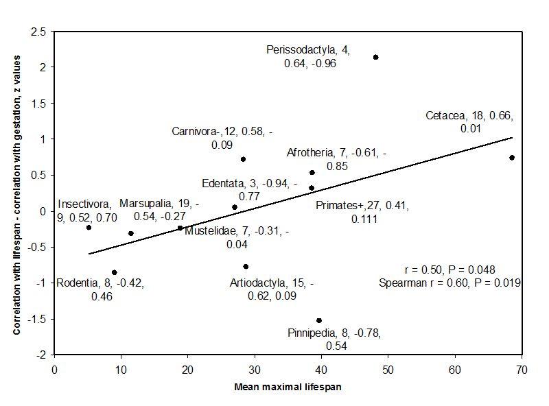 Association and Correlation