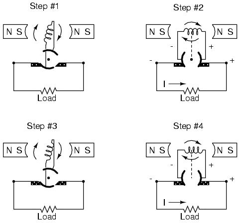 Dc Motor and Dc Generator