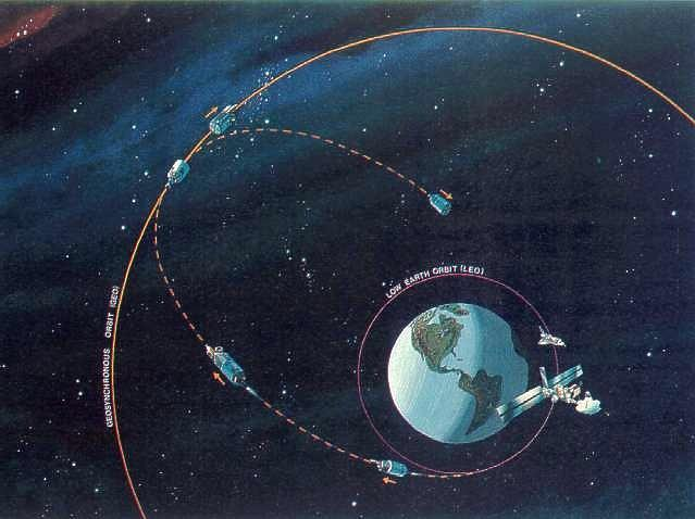Difference between Geosynchronous and Geostationary Orbit