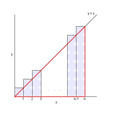 difference between summation and integration pdf