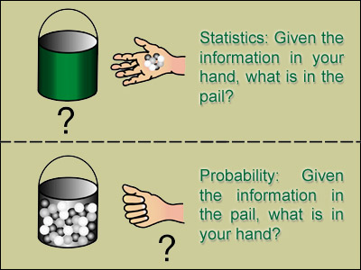 Probability and Statistics - 2013 June - Science Mathematics Bachelor ...