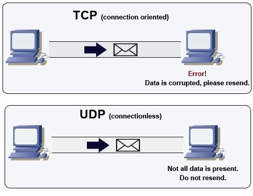 Download Udp Unicorn Ddoser