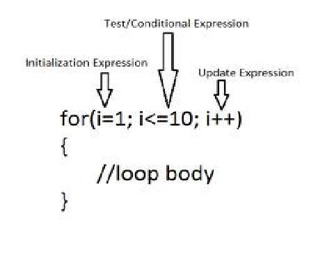 write for loop in java