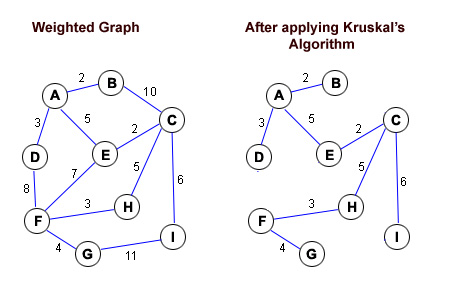 Difference between Kruskal and Prim
