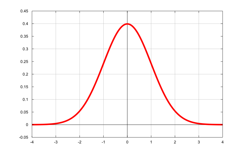 ... -between-normal-distribution-and-the-Gaussian-distribution.png