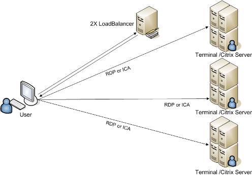 Terminal Services on Windows Server 2003