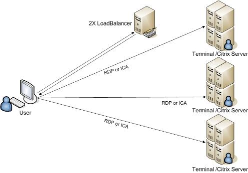Terminal Services on Windows Server 2003