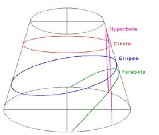 Difference between hyperbola and ellipse
