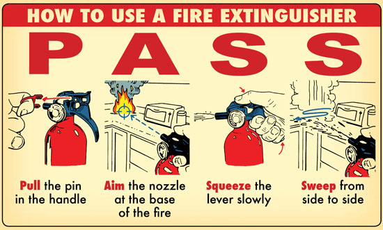 Process of using fire extinguisher