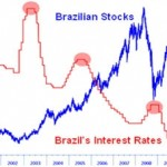 Easy method to Buy Brazilian Stocks